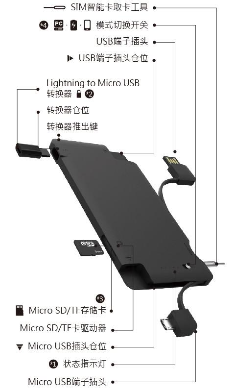 MOCA X8 多功能数据移动电源部件说明